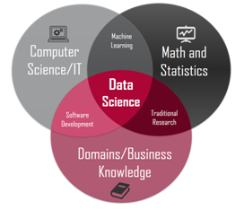 Data Science beginner