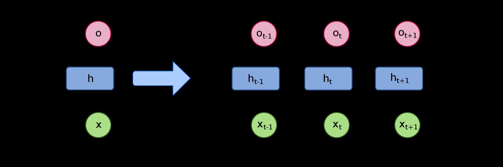 Convolutional Recurrent Neural Networks