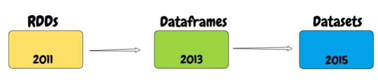 RDDs Dataframes datasets