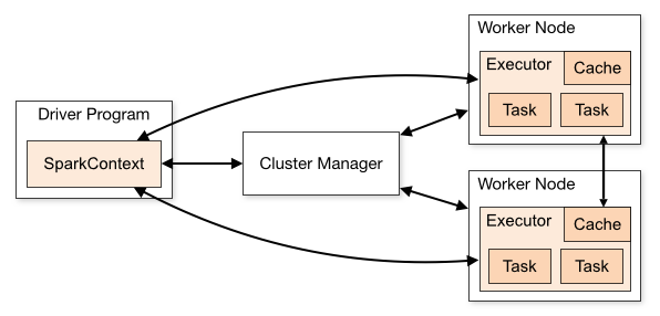 spark architecture - Cluster Manager