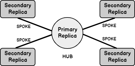 The Hub and Spoke model of policy-based management for SQL Server Always On Availability Groups