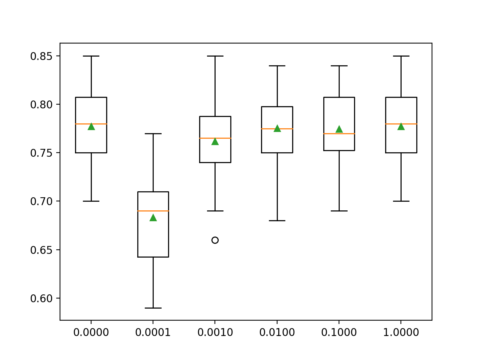 Multinomial Logistic Regression With Python