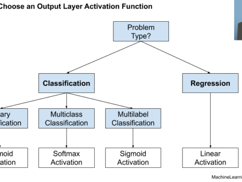 How to Choose an Activation Function for Deep Learning