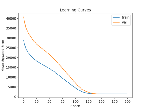 How to Develop a Neural Net for Predicting Car Insurance Payout