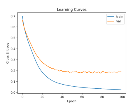 How to Develop a Neural Net for Predicting Disturbances in the Ionosphere