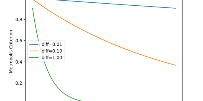 Simulated Annealing From Scratch in Python