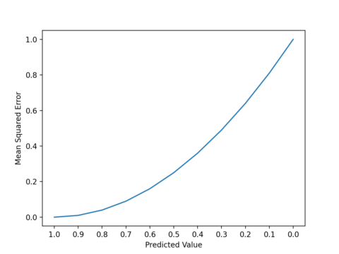 Regression Metrics for Machine Learning