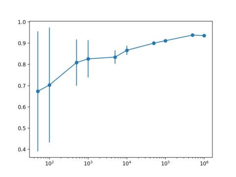 Sensitivity Analysis of Dataset Size vs. Model Performance