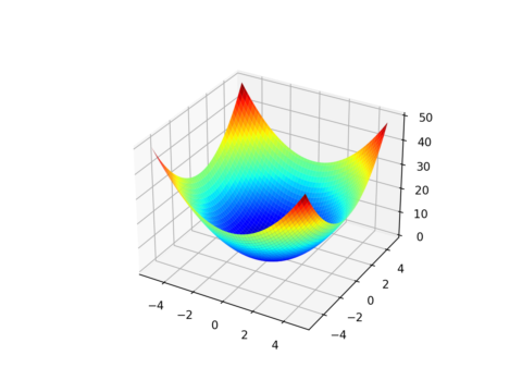 Visualization for Function Optimization in Python