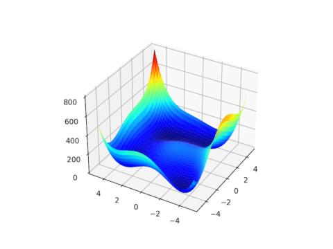 Basin Hopping Optimization in Python