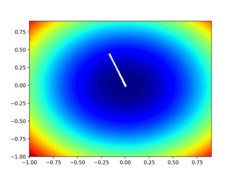 Gradient Descent With Nesterov Momentum From Scratch