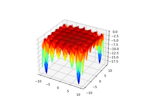 Two-Dimensional (2D) Test Functions for Function Optimization