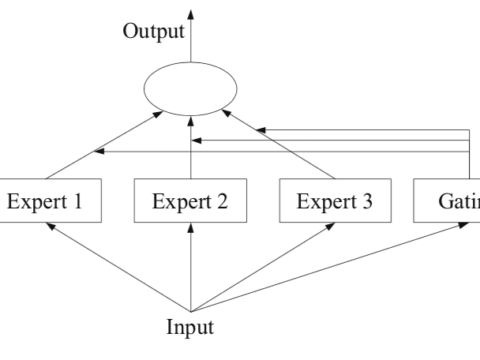 A Gentle Introduction to Mixture of Experts Ensembles