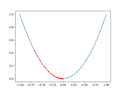 How to Implement Gradient Descent Optimization from Scratch