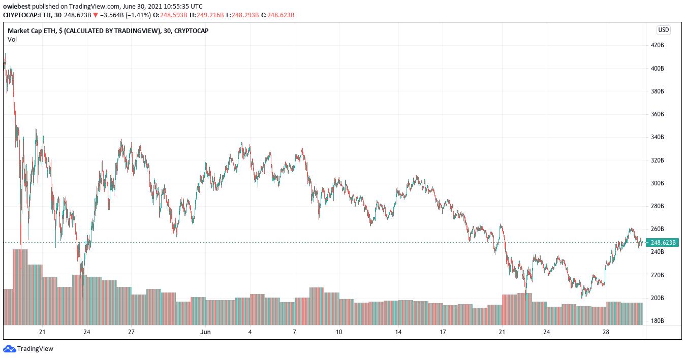 Ethereum market cap from TradingView.com